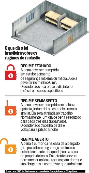 O que diz a lei brasileira sobre os regimes de reclusão (Foto: ÉPOCA)