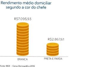 Renda média por domicílios em São Paulo (Foto: Divulgação)