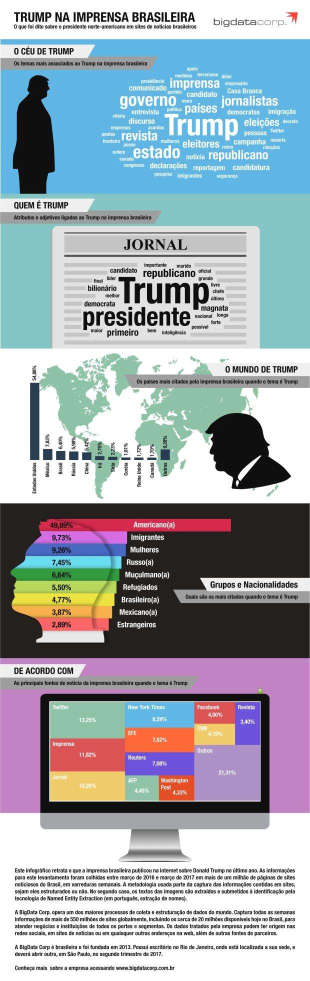 Infográfico mostra o que a imprensa brasileira falou sobre Donald Trump (Foto: BigData Corp.)