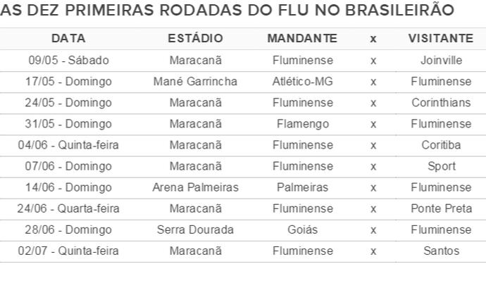 Tabela - As dez primeiras rodadas do Fluminense no Brasileirão (Foto: GloboEsporte.com)