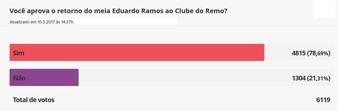 Resultado enquete Eduardo Ramos (Foto: GloboEsporte.com)