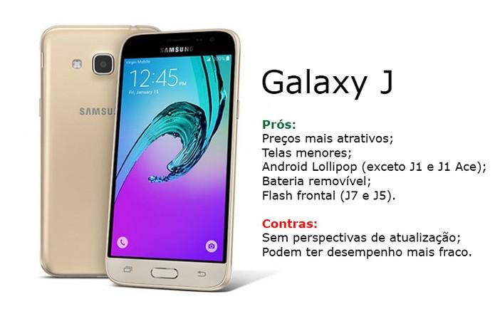 Galaxy J são opções mais baratas para quem gosta da Samsung (Foto: Arte/Elson de Souza)