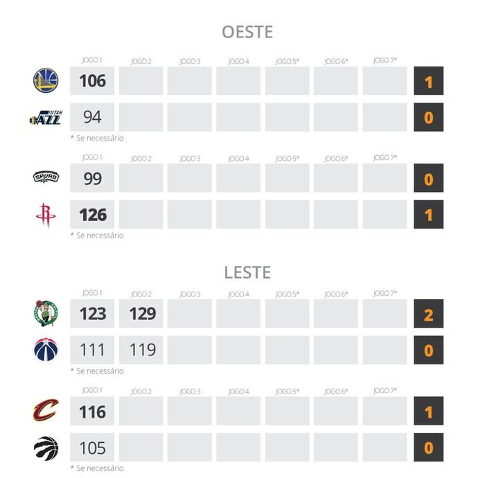 INFO tabela semifinal NBA playoffs (Foto: Editoria de Arte)