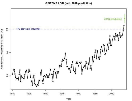 Gráfico da Nasa mostra as médias anuais de temperatura e a previsão para 2016 (Foto: Nasa)