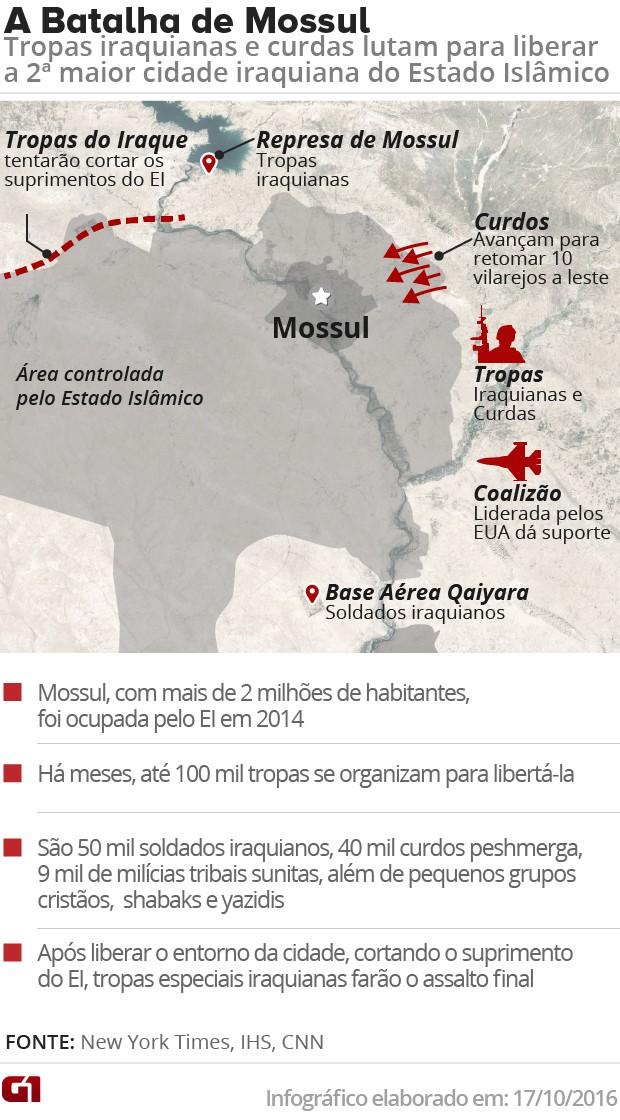 Mapa Batalha Mossul V2 (Foto: Editoria de Arte/G1)