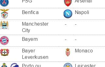 Primeiro ou segundo? Real recebe o Dortmund para definir futuro na Liga