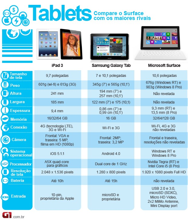 CORRETO 2: Comparativo do tablet Surface, da Microsoft, com o iPad e o Galaxy Tab, da Samsung (Foto: Arte/G1)