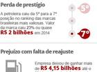 Ações da Petrobras têm queda de 37% no ano
