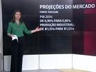 Mercado reduz pela 10ª vez seguida previsão de alta do PIB de 2014