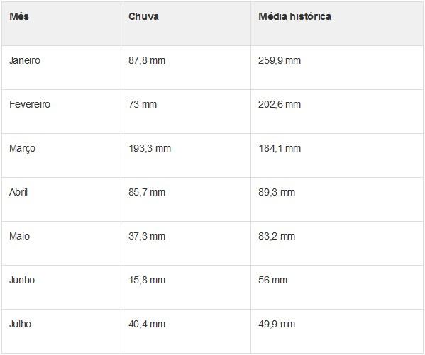 Tabela mostra chuvas acumuladas no sistema Cantareira. (Foto: G1)