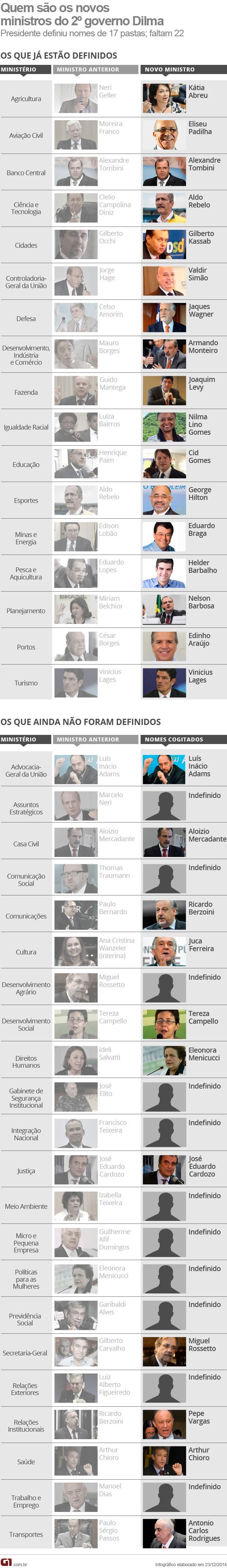VALE ESTE 3 Novos ministros governo Dilma (Foto: Editoria de Arte G1)