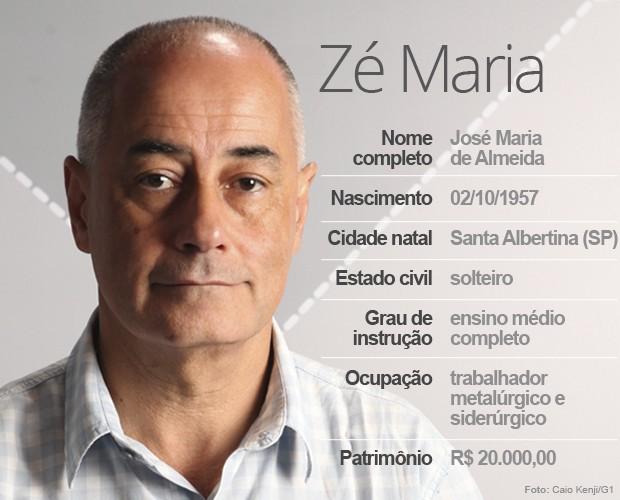 Zé Maria (Foto: Arte/G1)