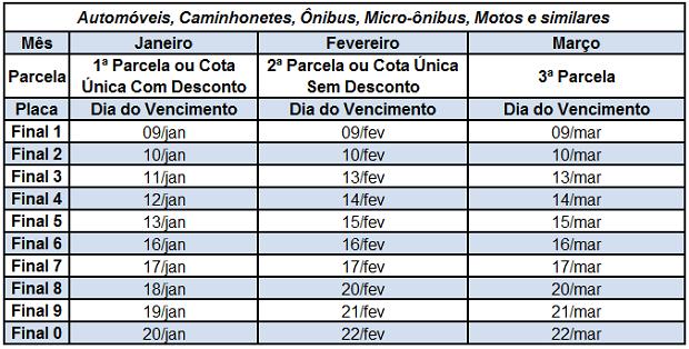 Tabela com as datas para o pagamento do IPVA 2017 em São Paulo (Foto: Divulgação)