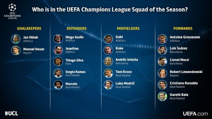 Seleção Liga dos Campeões (Foto: Reprodução/Twitter)