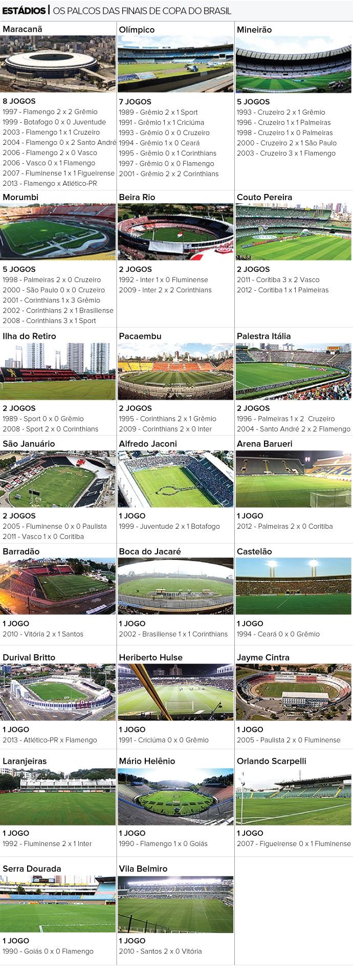 INFO estádios Copa do Brasil finais Numerólogos 2