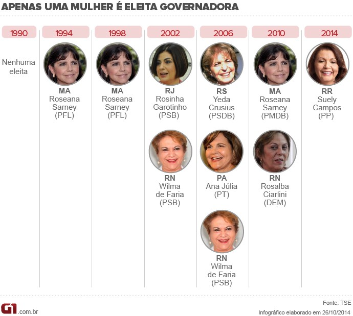 Mulher governadora