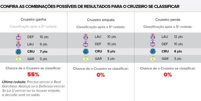 INFO combinações resultados cruzeiro libertadores (Foto: Editoria de Arte)