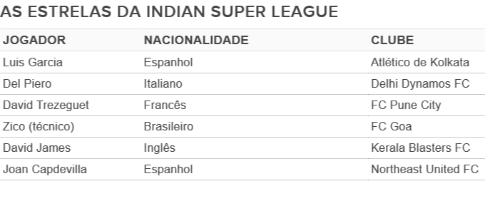 Tabela - as estrelas da super liga indiana (Foto: GloboEsporte.com)