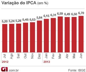 Inflação em 12 meses (Foto: Editoria de Arte/G1)