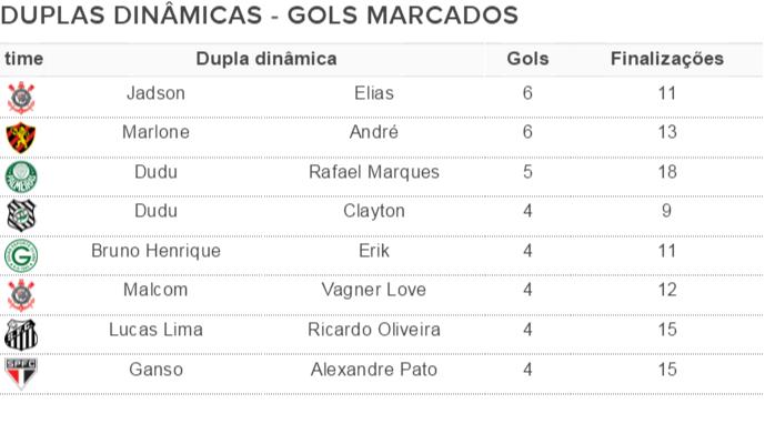 Duplas dinâmicas com maior número de gols após a rodada #38  (Foto: GloboEsporte.com)