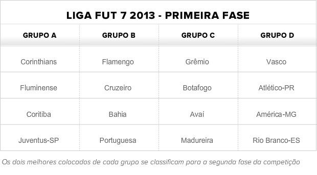Tabela da Liga FUT 7 2013 (Foto: Globoesporte.com)