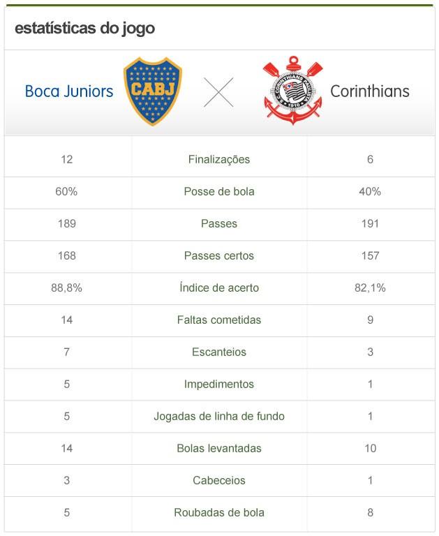 Estatística do jogo Boca Juniors x Corinthians (Foto: Editoria de arte / Globoesporte.com)