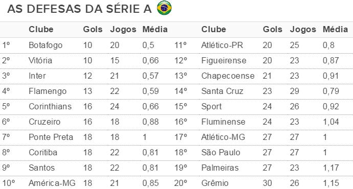 tabela, defesas, série a, campeonato brasileiro, grêmio (Foto: reprodução)