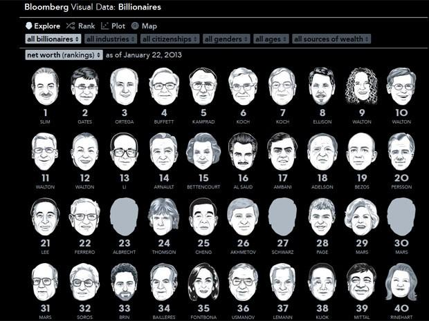 Jorge Paulo Lemann é o único brasileiro entre as 40 maiores fortunas do ranking da Bloomberg (Foto: Reprodução)