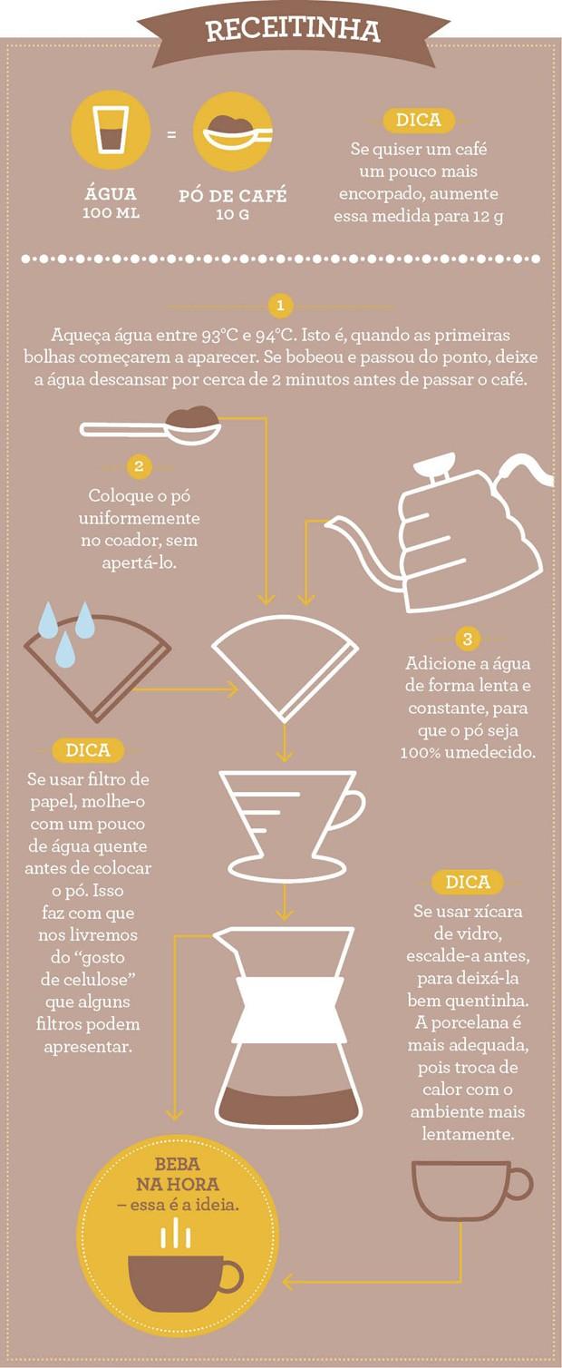 Receita de um bom café (Foto: Ilustração Casa e Comida)