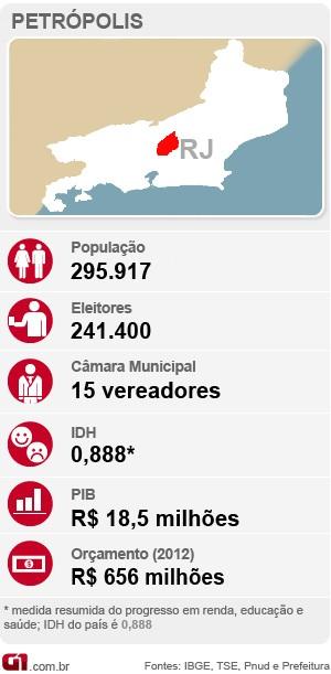 Arte Petrópolis - eleições (Foto: Leomir Correa)