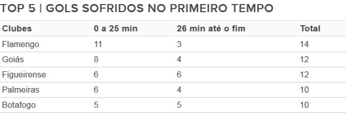 Gols no primeiro tempo Brasileirão (Foto: Arte/GloboEsporte.com)