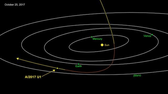 Passagem do objeto pelo nosso sistema (Foto: NASA/JPL-Caltech)