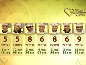 Placar primeira prova super chef celebridades (Foto: Mais Você / TV Globo)