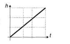 Gráfico altura x tempo A (Foto: Reprodução/ENEM)