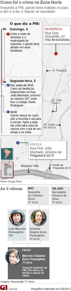 Cronologia da morte da família de PMs em São Paulo (Foto: Arte/G1)