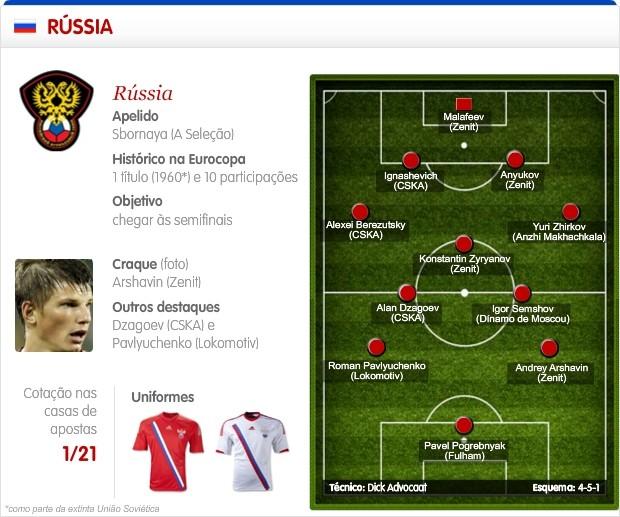 Info Sel Russia 2 (Foto: Infoesporte)