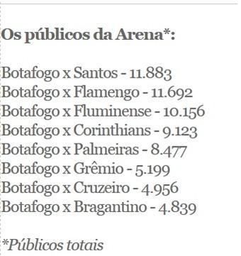 públicos arena Botafogo (Foto: Arte Esporte)