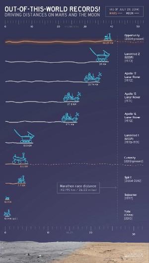 Nasa divulgou comparação entre robôs que estiveram ou estão em Marte  (Foto: Reprodução/Nasa)