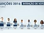 Edivaldo tem 29%, Wellington, 20%, e Eliziane, 16%, em São Luís, diz Ibope