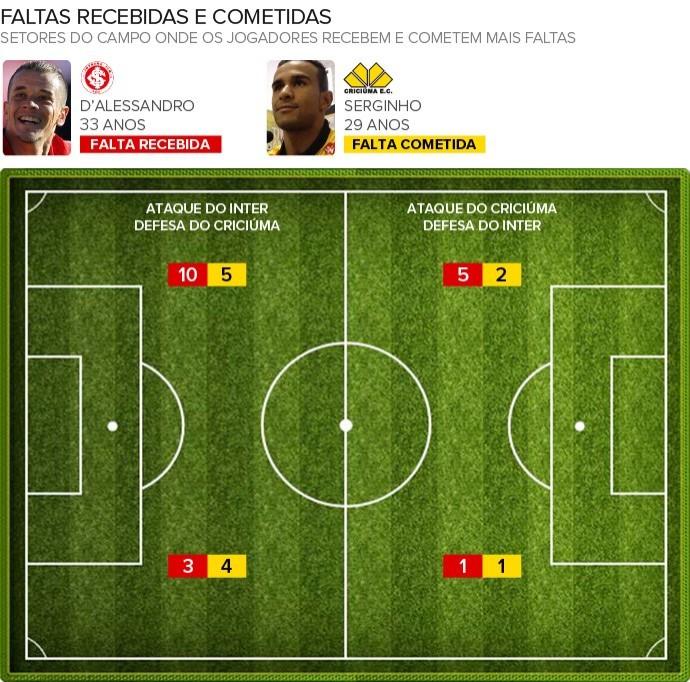 faltas Inter e Criciuma (Foto: Arte / Globoesporte)