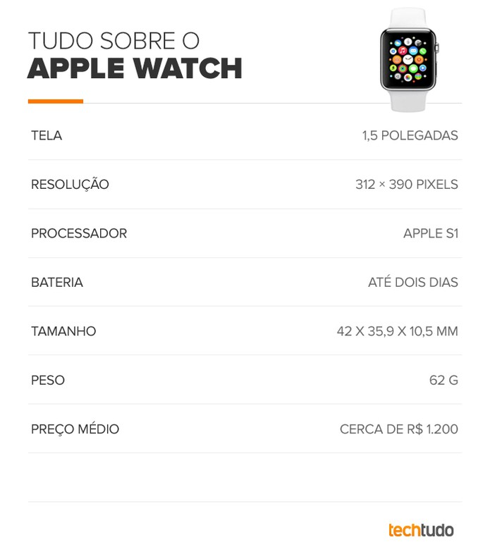 Tabela de especificações técnicas do Apple Watch (Foto: Arte/TechTudo)
