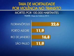 Capital também tem uma das mais altas taxas de mortalidade no trânsito (Foto: Reprodução/RBS TV)