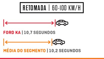 Ford Ka Retomada   Foto Autoesporte