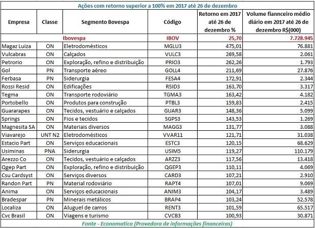 Tabela mostra as ações que apresentaram valorização maior de 100% em 2017 (Foto: Economatica)