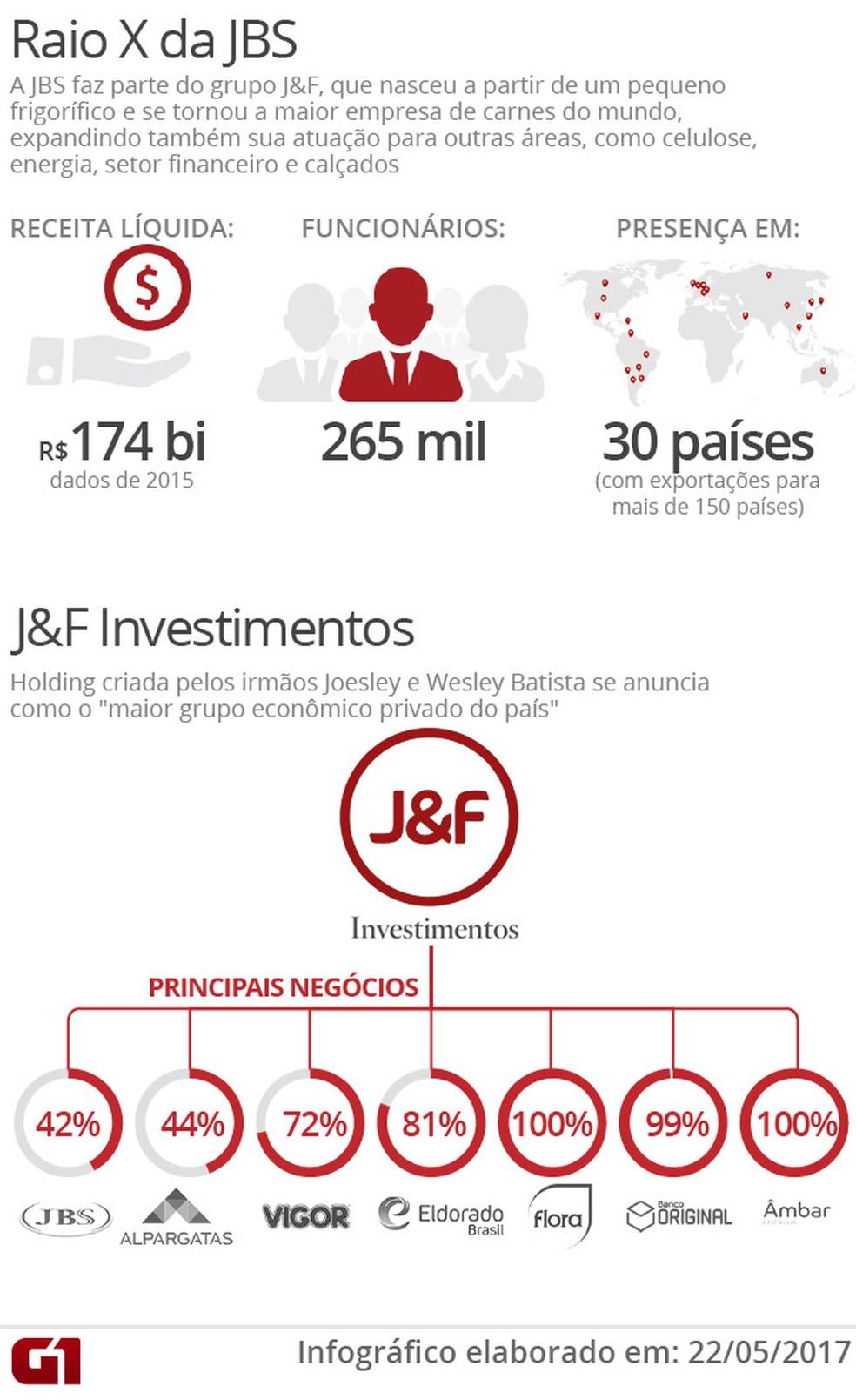 Raio X da JBS (Foto: Arte/G1)
