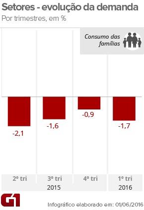 PIB consumo famílias - 1tri16 (Foto: Arte/G1)