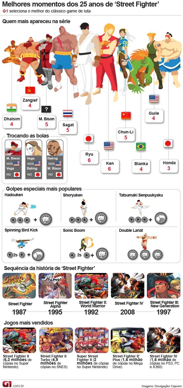 Info 25 anos Street Fighter versão V (Foto: Arte G1)