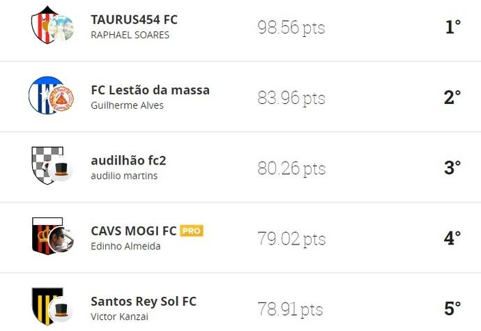 Ranking 16ª rodada liga TV Diário Cartola (Foto: Reprodução/Cartola FC)