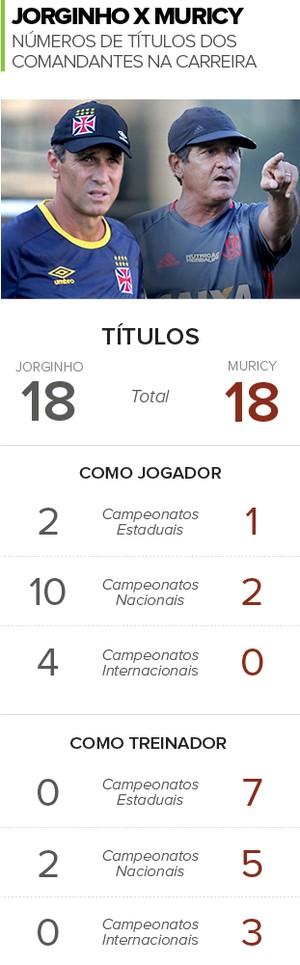 Info Jorginho x Muricy Carreira (Foto: Infoesporte)