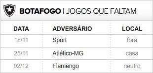Botafogo 3 últimas rodadas (Foto: Editoria de Arte / Globoesporte.com)
